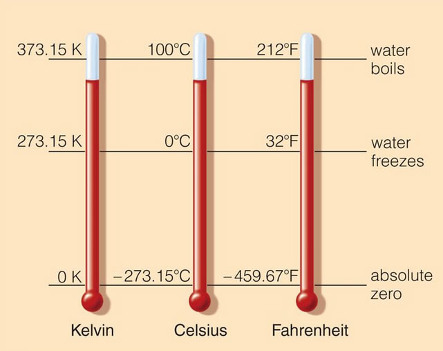Si units and metric prefixes for 0 kelvin to celsius conversion table