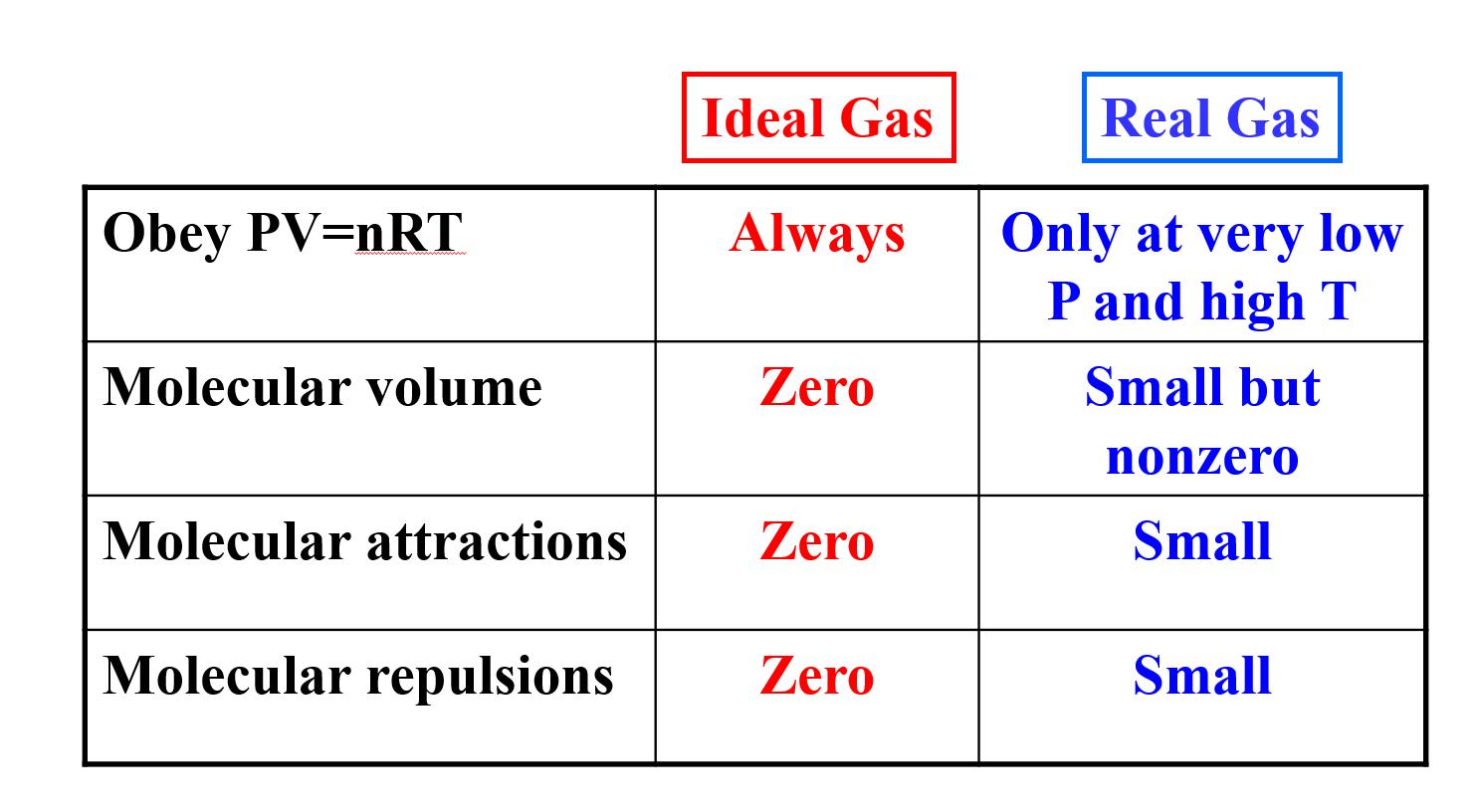 molecular formulas and nomenclature