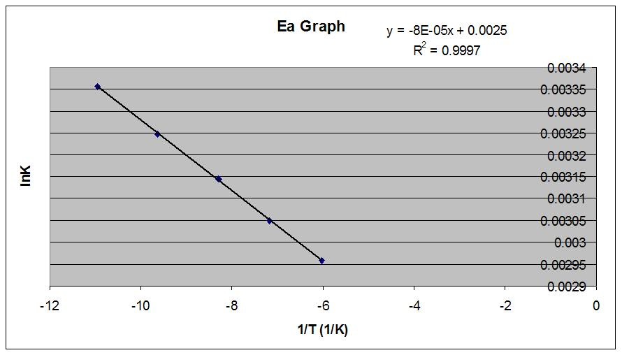 on increasing temperature activation energy of a reaction decreases why