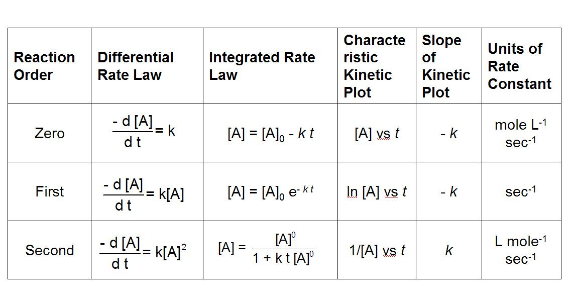 determination of reaction order with respect Chemical kinetics chemical kinetics is and x, y, and z are the reaction orders with respect to a, b and c, respectively the overall order of the reaction is x+y+z.
