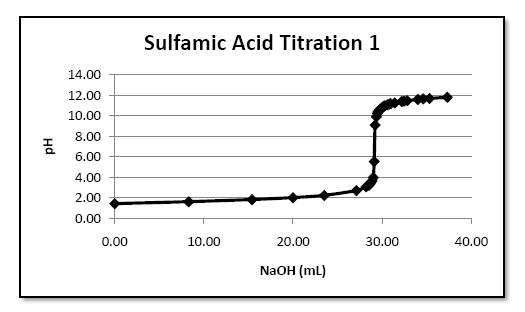 sulfamic acid titration Determination of the relative molecular mass of compound (a) concentration of sulfamic acid #ulbb moles of sulfamic acid used in back-titration #ulbb.