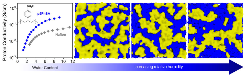 Kennemur and collaborators discover a promising fuel cell material